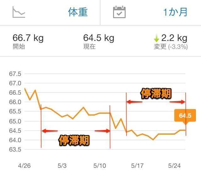 減量期ダイエットで必ずやってくる停滞期を突破!チートデイの正しい ...