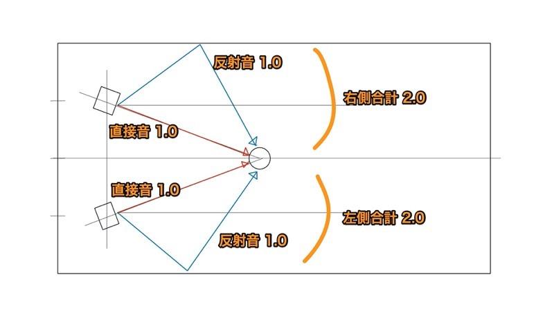 スピーカー配置左右反射1