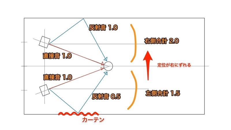 スピーカー配置左右反射2